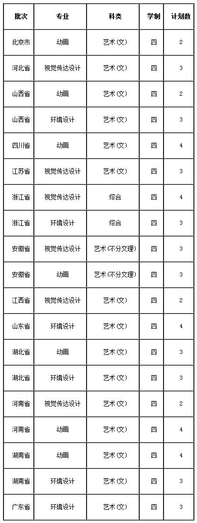 2019年集美大学美术类本科专业招生计划02