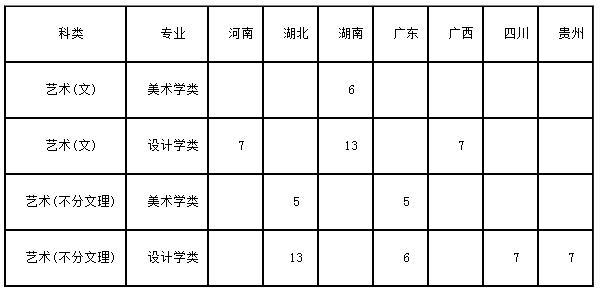 招生计划:2019年华侨大学艺术类本科专业