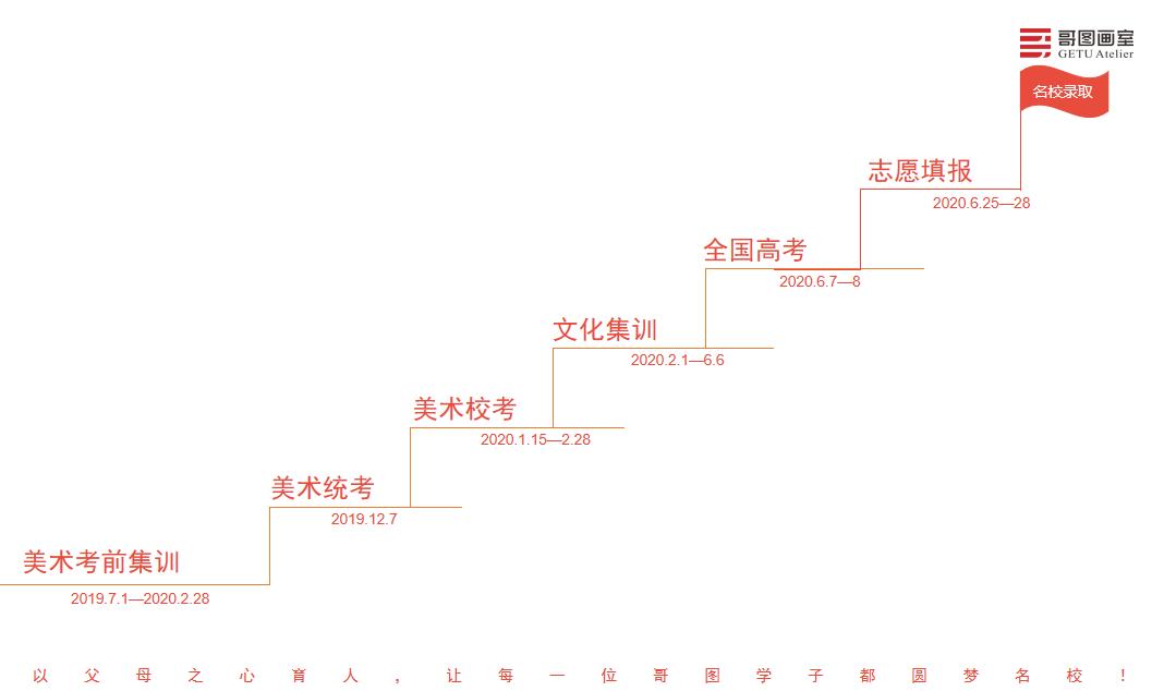 哥图画室第二次家校共育大会暨2020年美术统考动员大会精彩盘点.武汉美术联考   13
