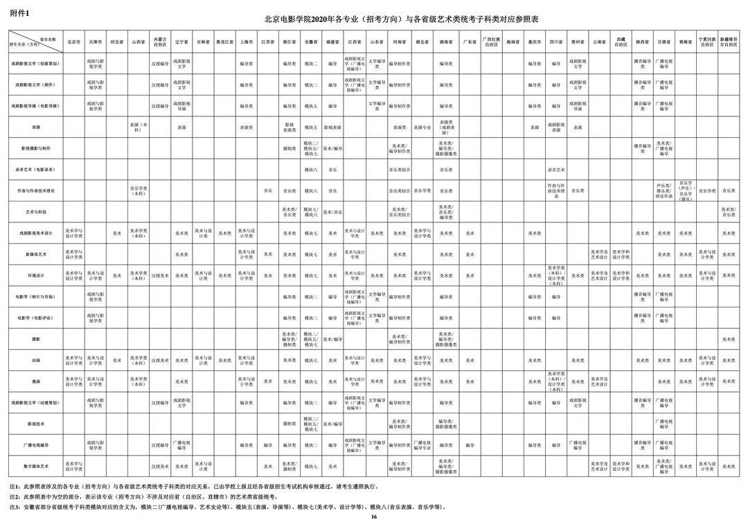 中国传媒大学,北京电影学院,中央戏剧学院,北京巅峰广艺画室       30