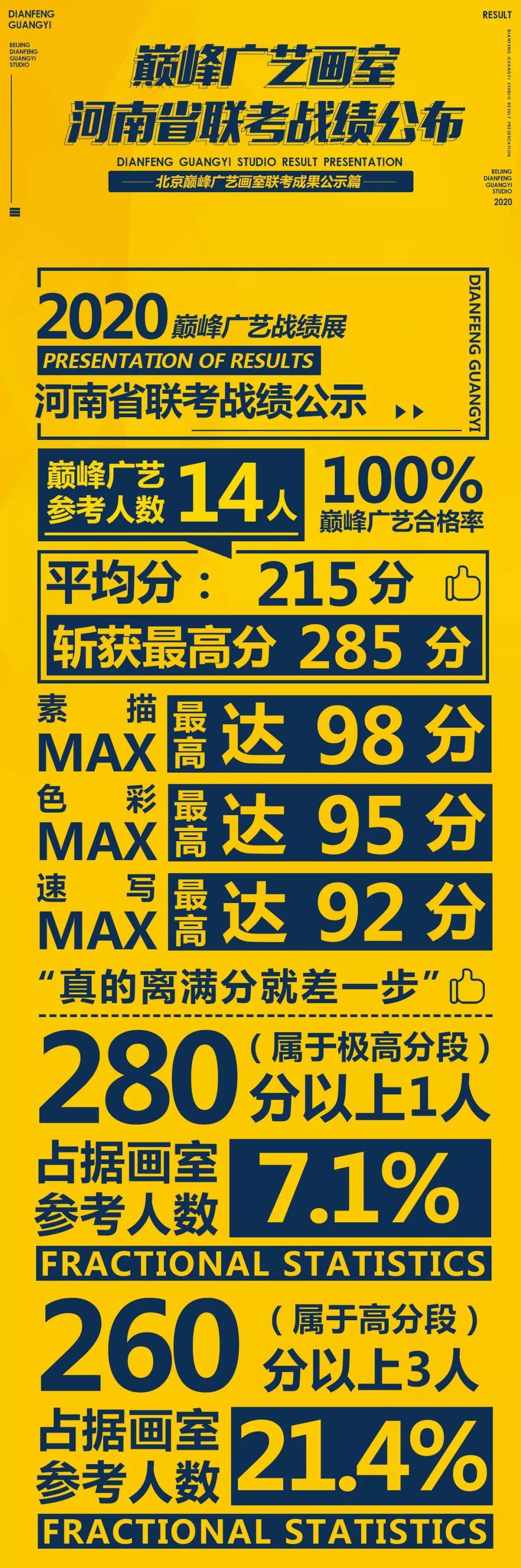斩获285分!【联考战绩展】巅峰广艺河南省联考战绩展         01