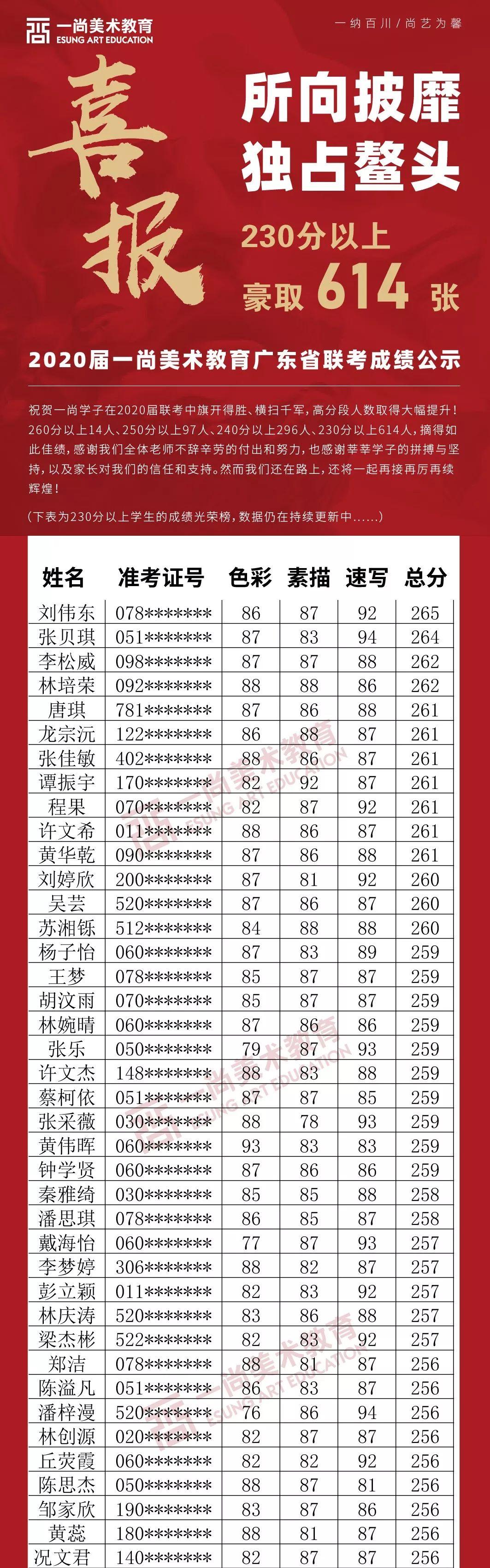 广州度岸画室,广东美术联考,广州美术培训         28
