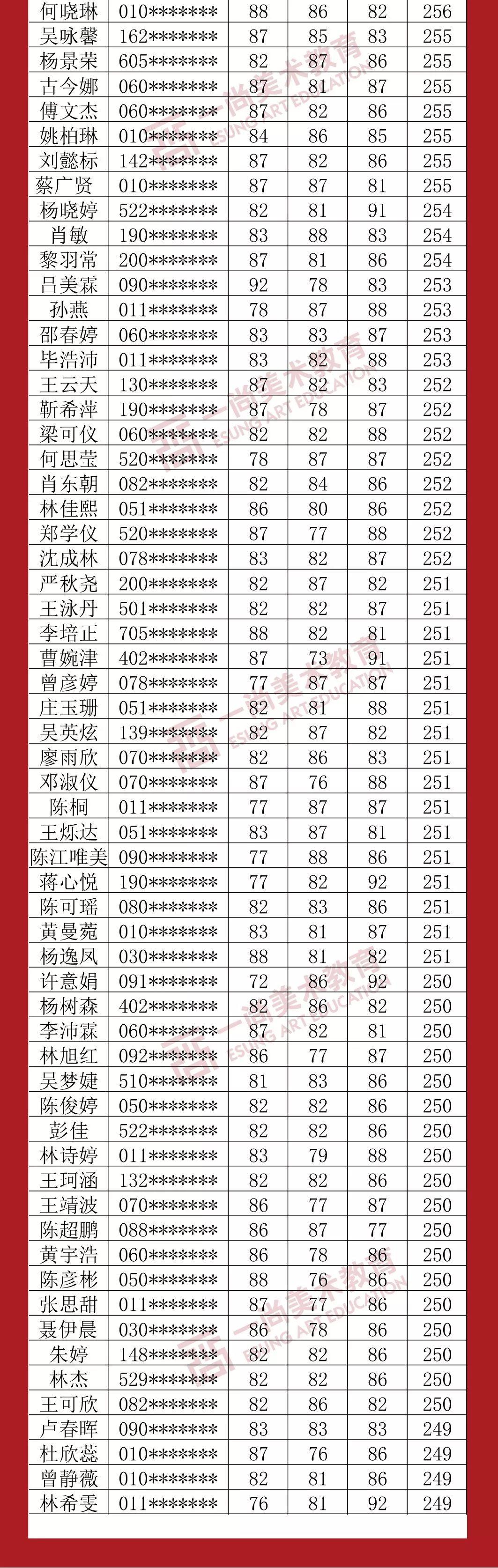 广州度岸画室,广东美术联考,广州美术培训         29