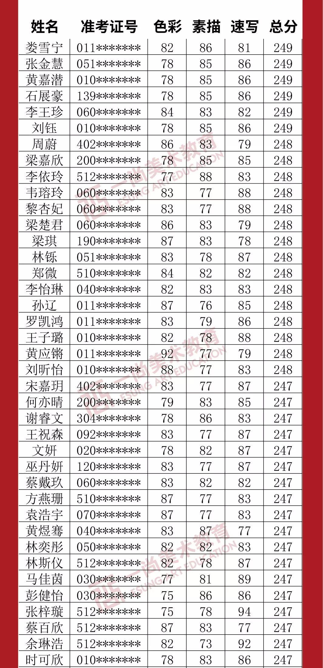 广州度岸画室,广东美术联考,广州美术培训         30