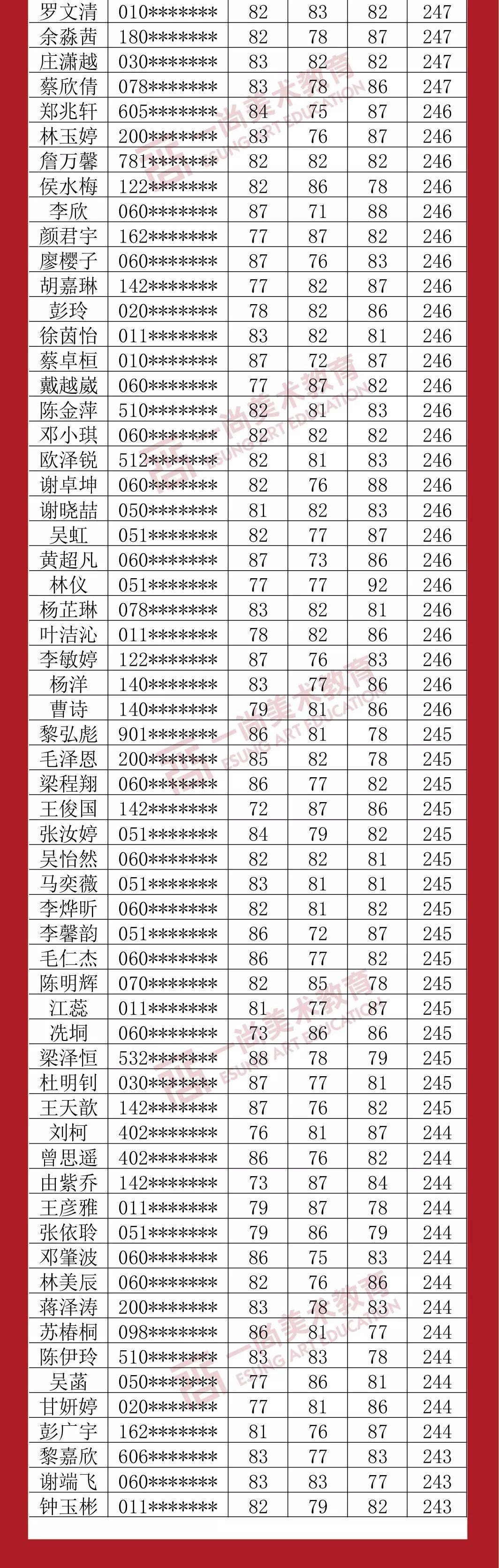 广州度岸画室,广东美术联考,广州美术培训         31