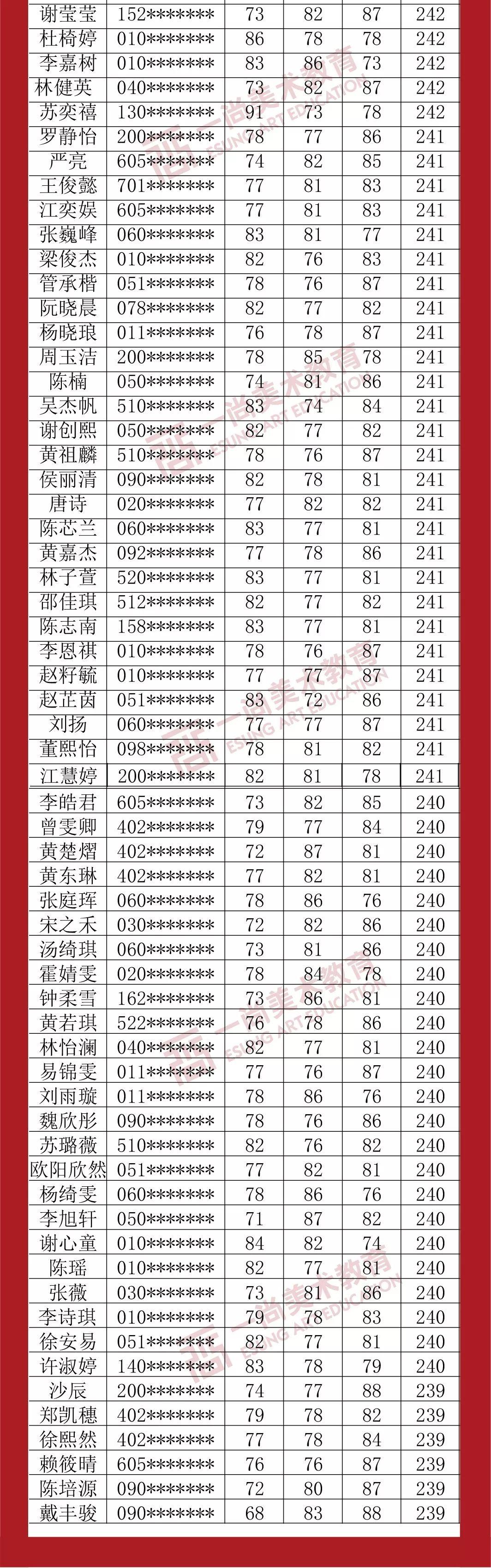 广州度岸画室,广东美术联考,广州美术培训         33