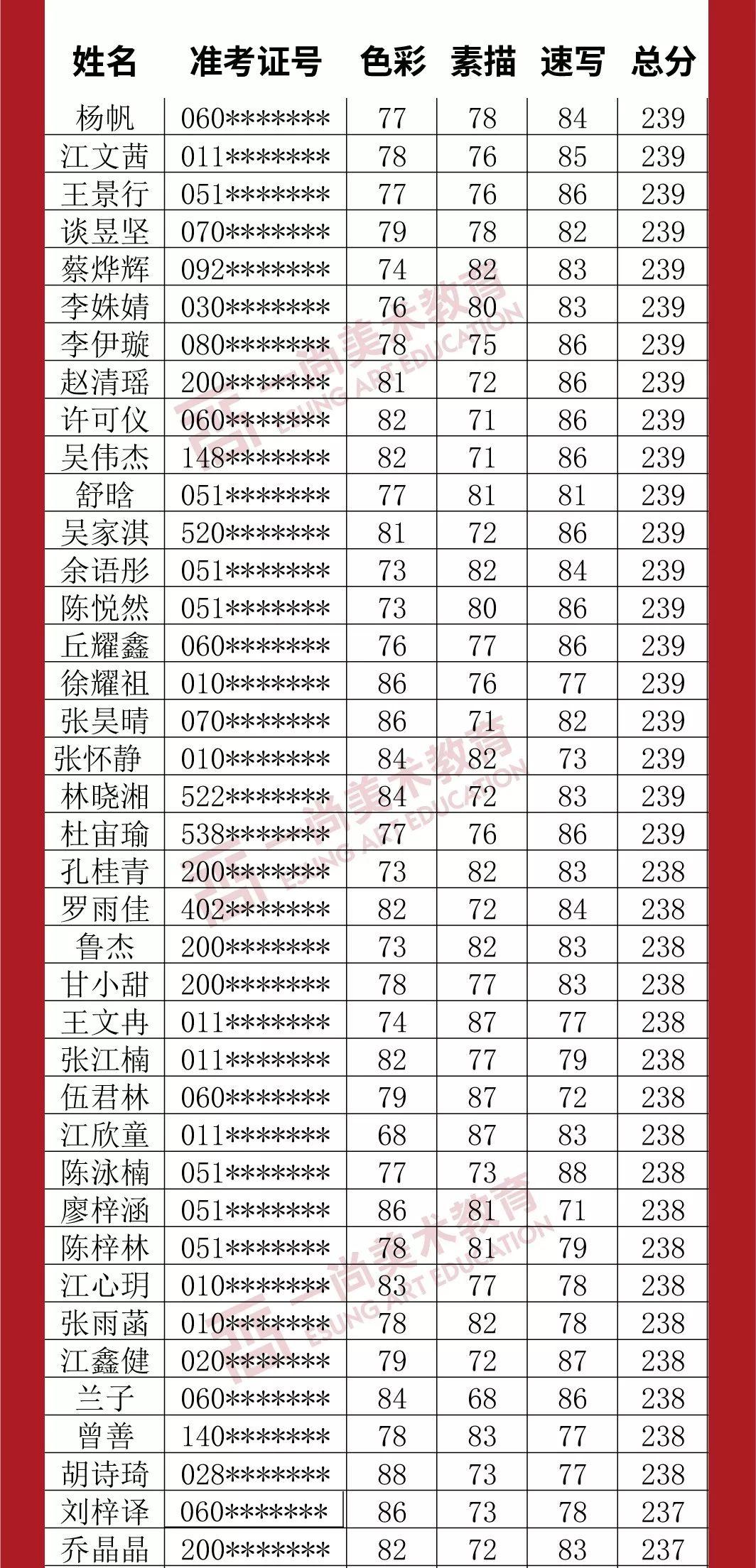 广州度岸画室,广东美术联考,广州美术培训         34