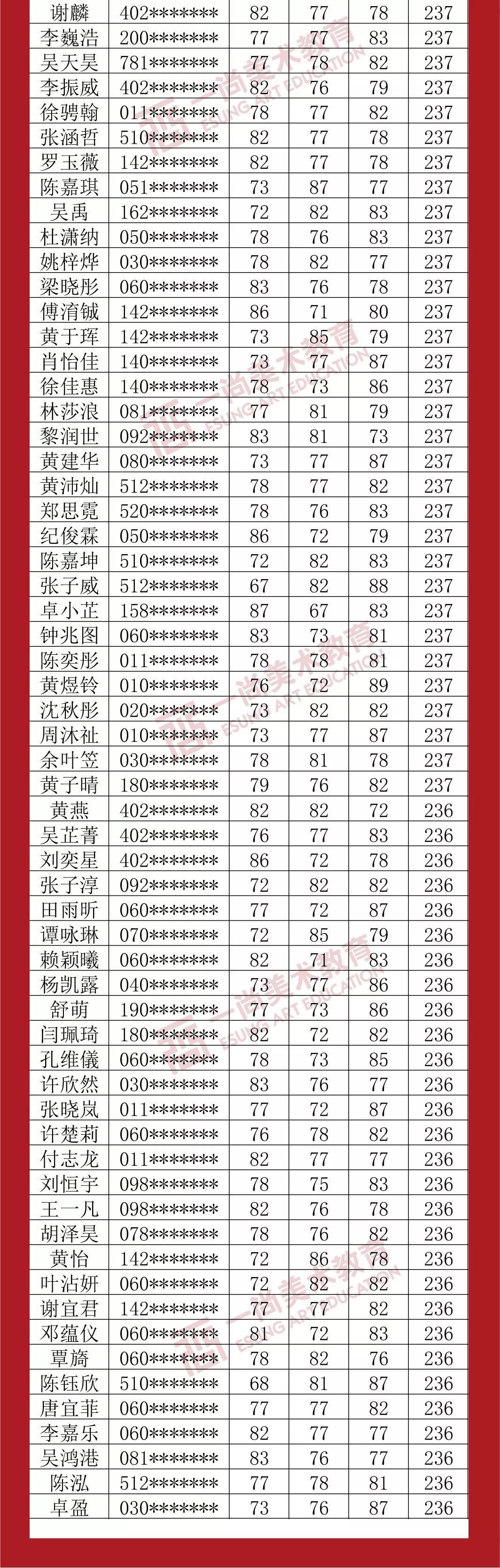广州度岸画室,广东美术联考,广州美术培训         35