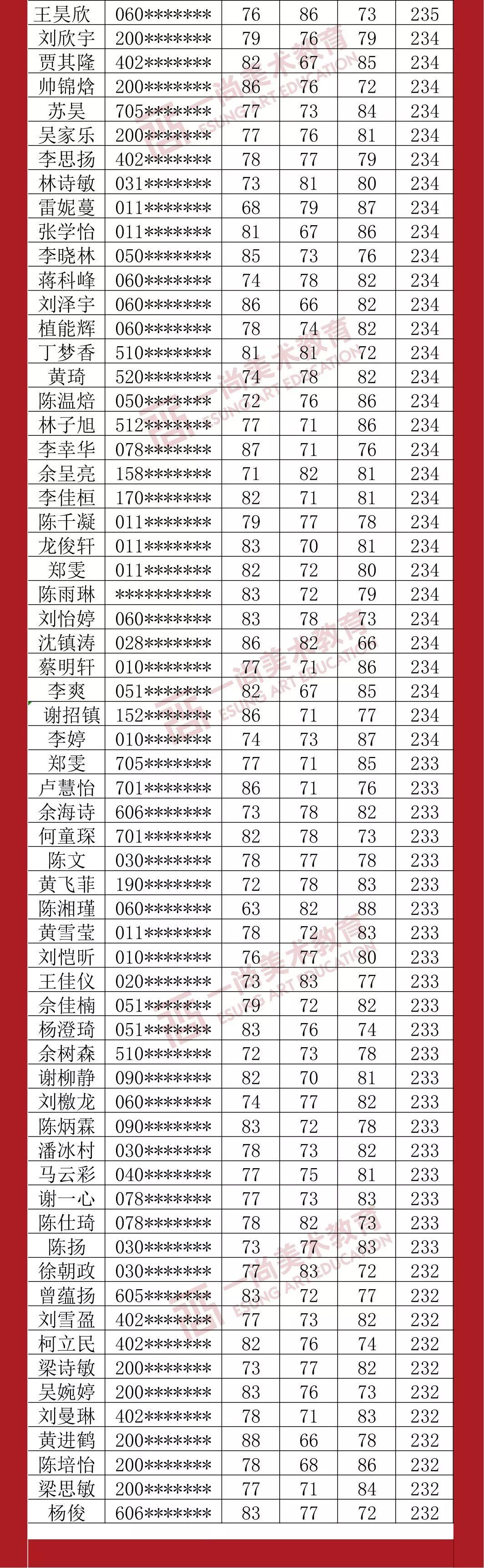 广州度岸画室,广东美术联考,广州美术培训         37