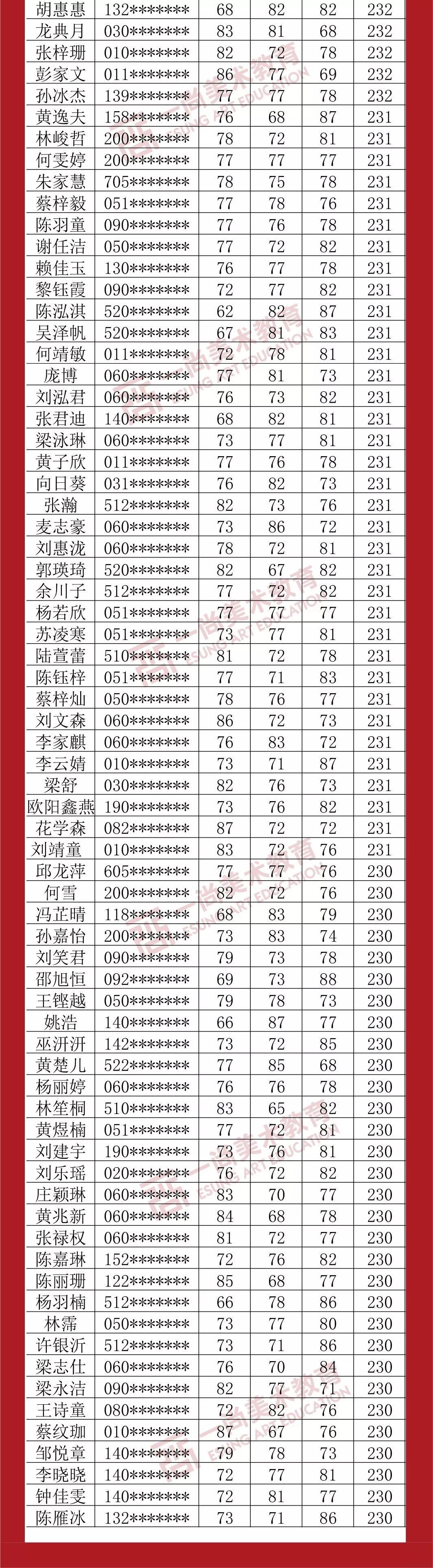 广州度岸画室,广东美术联考,广州美术培训         39