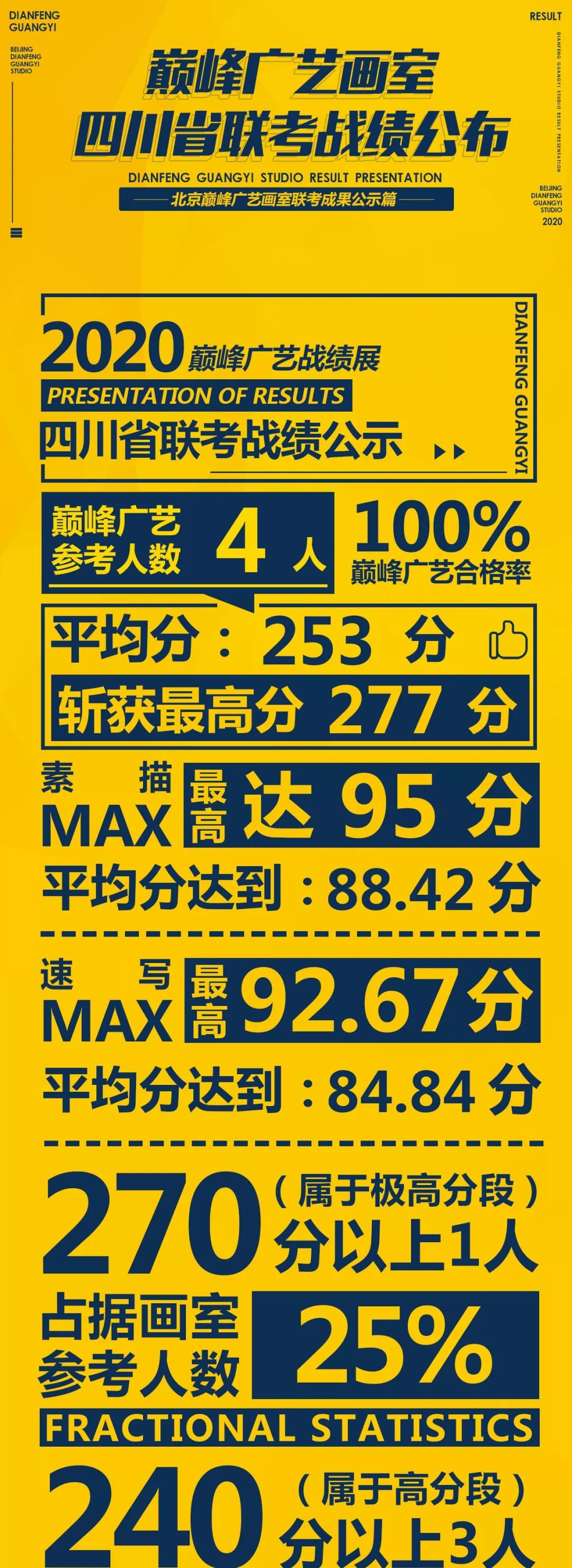 美术联考战绩,北京巅峰广艺画室,北京美术联考      01