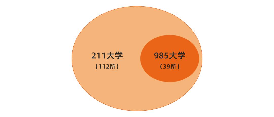 成都画室美术生,这些可以报考的双一流、985、211大学你能分清吗?