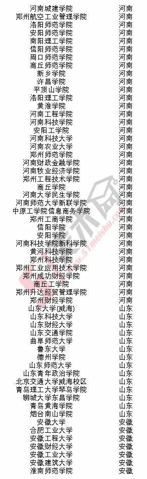 美术高考|2018年承认河南美术联考成绩的院校名单