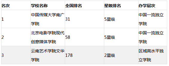2019年中国艺术类大学排名(重点、民办、独立,仅供参考