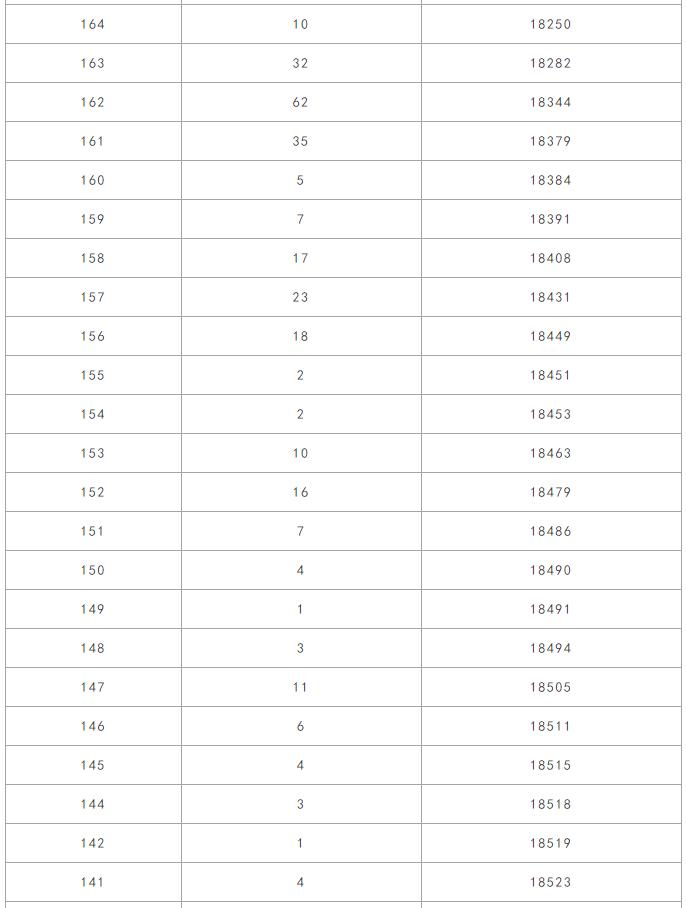 美术高考|2019年美术联考部分省市成绩一分一段统计表