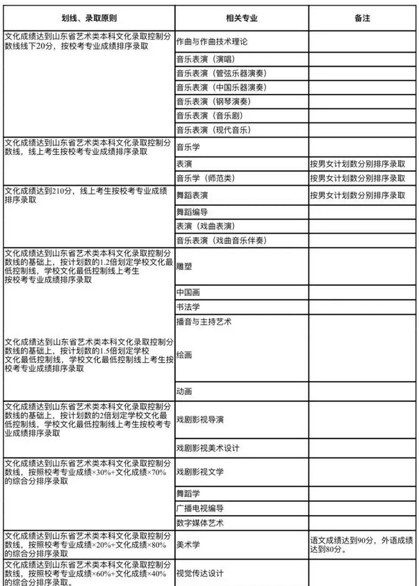 山东艺术学院2019年招生简章及美术高考招生考试安排大纲