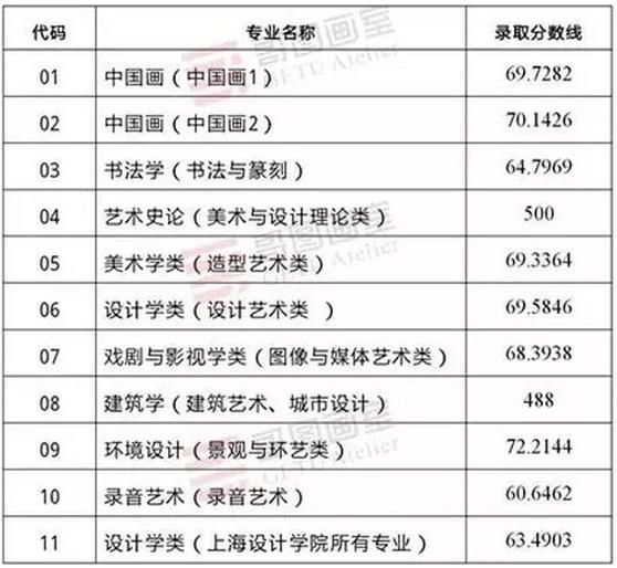 中国美术学院2016-2018年本科各专业录取情况及高分卷