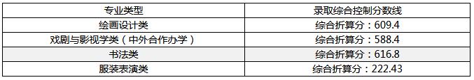 九大美院2018年美术高考录取分数线情况汇总。