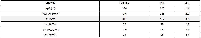 2019年美术高考|各大美院校考的报考录取比例情况