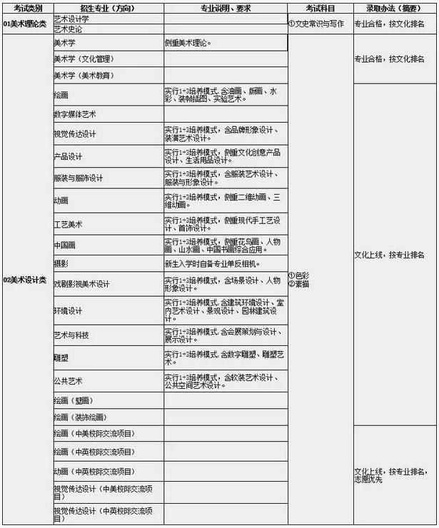 广西艺术学院美术高考