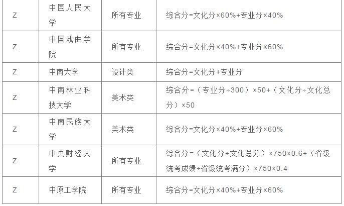 美术高考综合分计算公式
