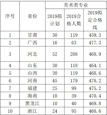 2019年美术类校考成绩合格线